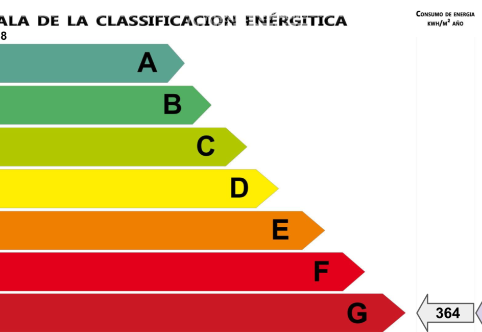 habitaclia empuriabrava: studio ref.3788, bilan énergétique