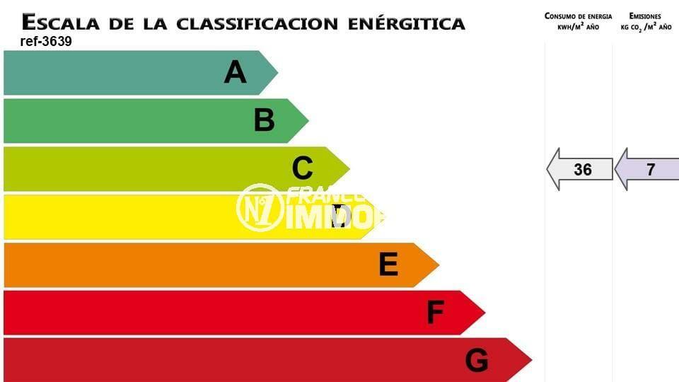 immobilier costa brava: studio ref.3845, le bilan énergétique
