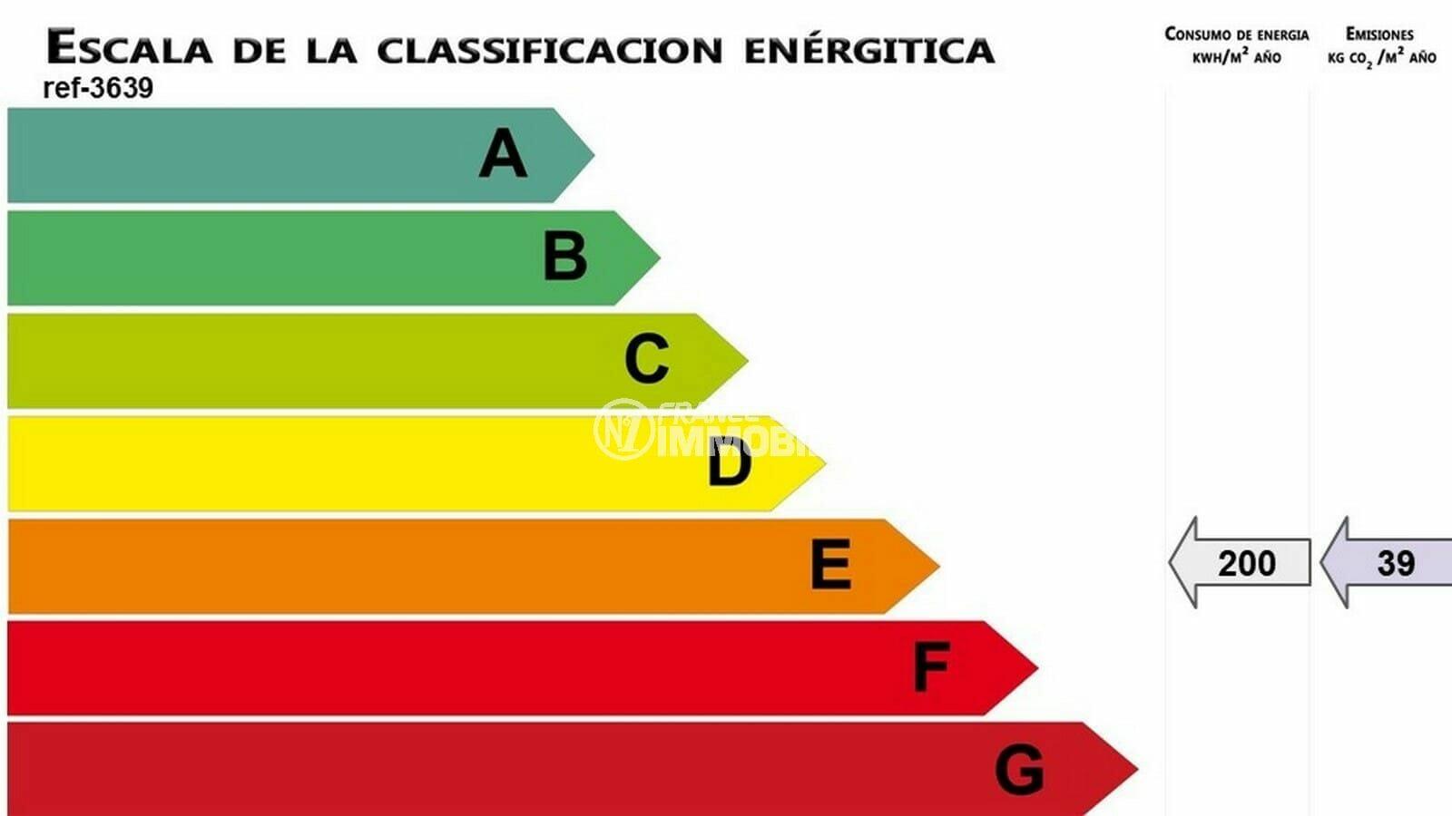 achat villa rosas espagne, ref.3848, bilan énergétique