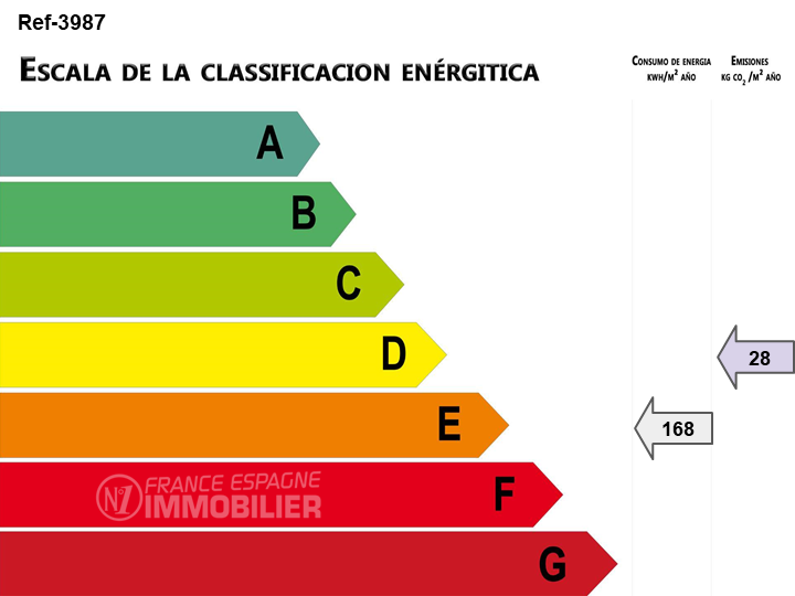 immo center rosas: villa ref.3987, bilan énergétique